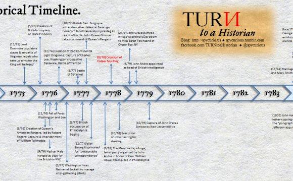 TURN Historical Timeline