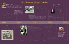 U.S. Women's History Timeline - click to enlarge